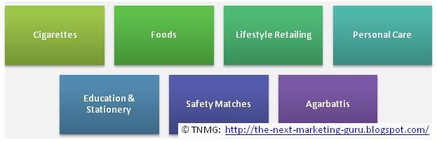 [ITC_FMCG+Segments.JPG]