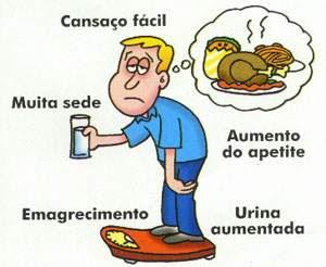 Sintomatologia da Diabetes