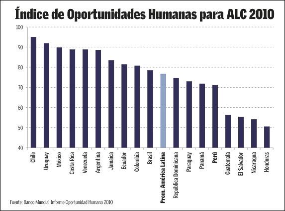 01b3caad14d El Banco Mundial divulgó la semana pasada los resultados del Índice de Oportunidades  Humanas (IOH) para América Latina y el Caribe