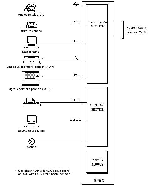Prinsip dasar pabx sopho is 3010is 3030 my sweet home gambar 32 blok diagram dari sopho ispabx ccuart Images