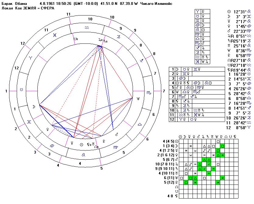5 12 гороскоп