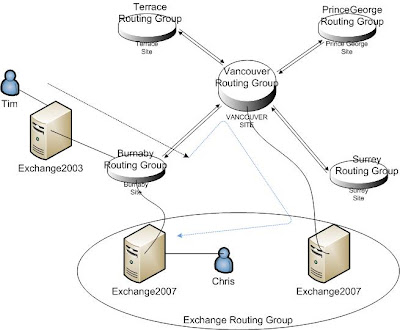 Exchange 2003 routing group