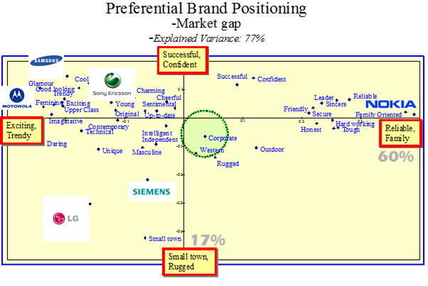 the nokia and samsung brand personality Samsung brand image - download as word doc (doc / docx), pdf file (pdf), text file (txt) or read online integrated marketing communication.