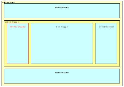 Структура блоков в шаблоне Blogger, вариант «боковая колонка - сообщения блога - боковая колонка»