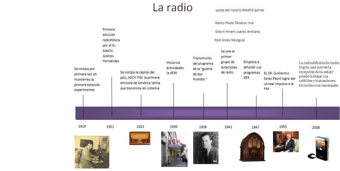 la linea del tiempo - Linea Del Tiempo De La Tabla Periodica De Los Elementos Pdf