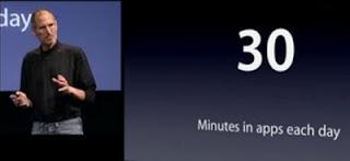 utilisateur iphone : 30 minutes en moyenne sur une appli