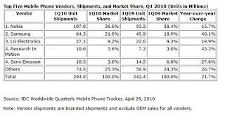Part de marché dans les téléphones mobiles T01-2010