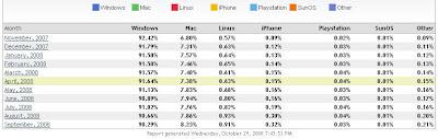 Part de l'iPhone dans les systèmes d'exploitation (marché US)