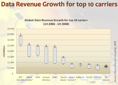 Les revenus des opérateurs mobiles