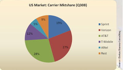 Part de marché au 3ème trimestre 2008 aux USA