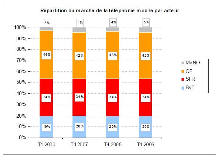 Répartition du marché de la téléphonie mobile