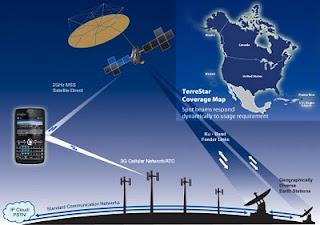 Fonctionnement des télécommunications avec le Terrestar Genius