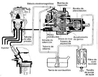 inyeccion diesel  cbtis160
