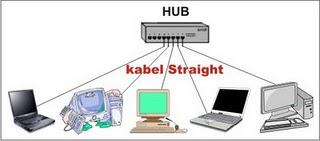 Cara Pasang : kedua ujung kabel identik/sama. Misalkan : Ujung satu ...