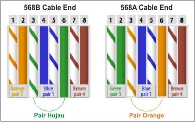 Membuat jenis kabel crossover