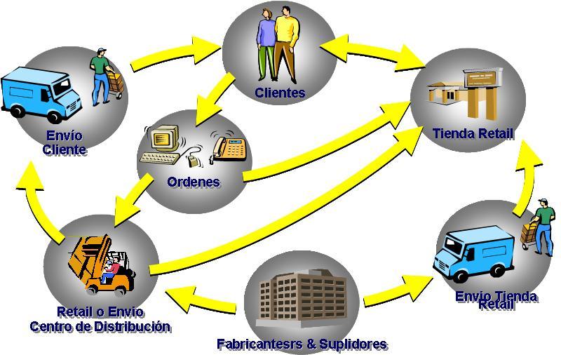 Decisiones el flujo escondido en la cadena de suministros for Oficina fisica ing