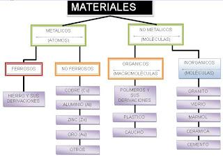Informate metales ferrosos los metales ferrosos como su nombre lo indica su principal componente es el hierro sus principales caractersticas son su gran urtaz Image collections