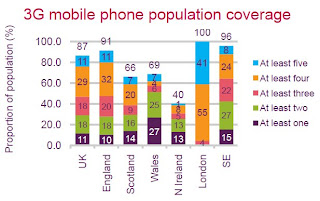 Graph showing 3G coverage in (90% coverage in Northern Ireland postal districts) by number of operators