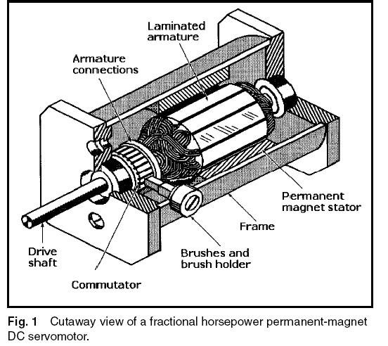 machine design  servomotors  stepper motors and actuators