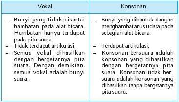 Definisi, Jenis dan Perbedaan dari Bunyi huruf Vokal ...
