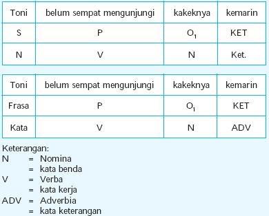 Definisi, jenis & macam Klausa (Bahasa Indonesia) - IsJustYoga1