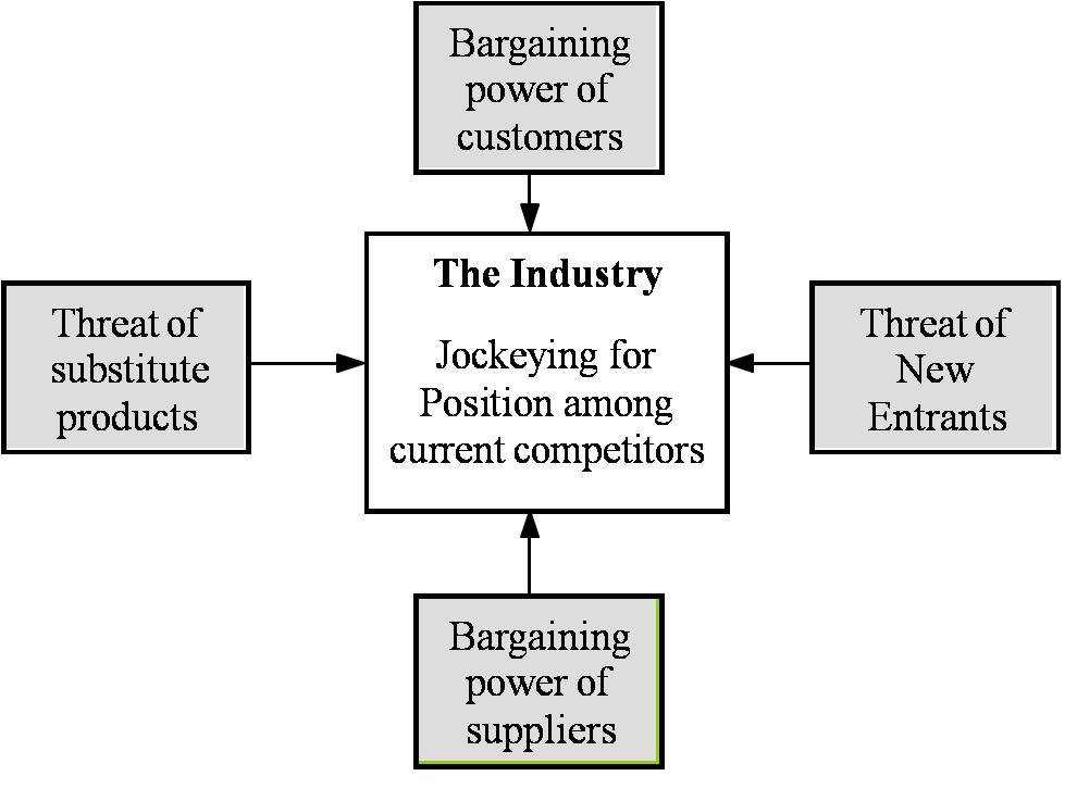 michael porters five forces essay Since its introduction in 1979, michael porter's five forces has become the de facto framework for industry analysis the five forces measure the competitiveness of the market deriving its attractiveness the analyst uses conclusions derived from the analysis to determine.