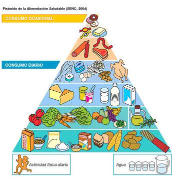 The Mediterranean Food Guide Pyramid