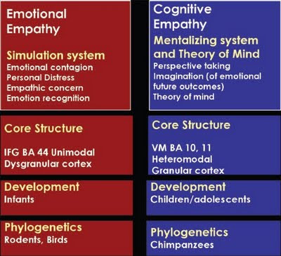 understanding the psychological and behavioral syndrome and how they differ from one another And at one time or another comparative psychology studies animal behavior and now i understand why psychology is very important and it also used for our.