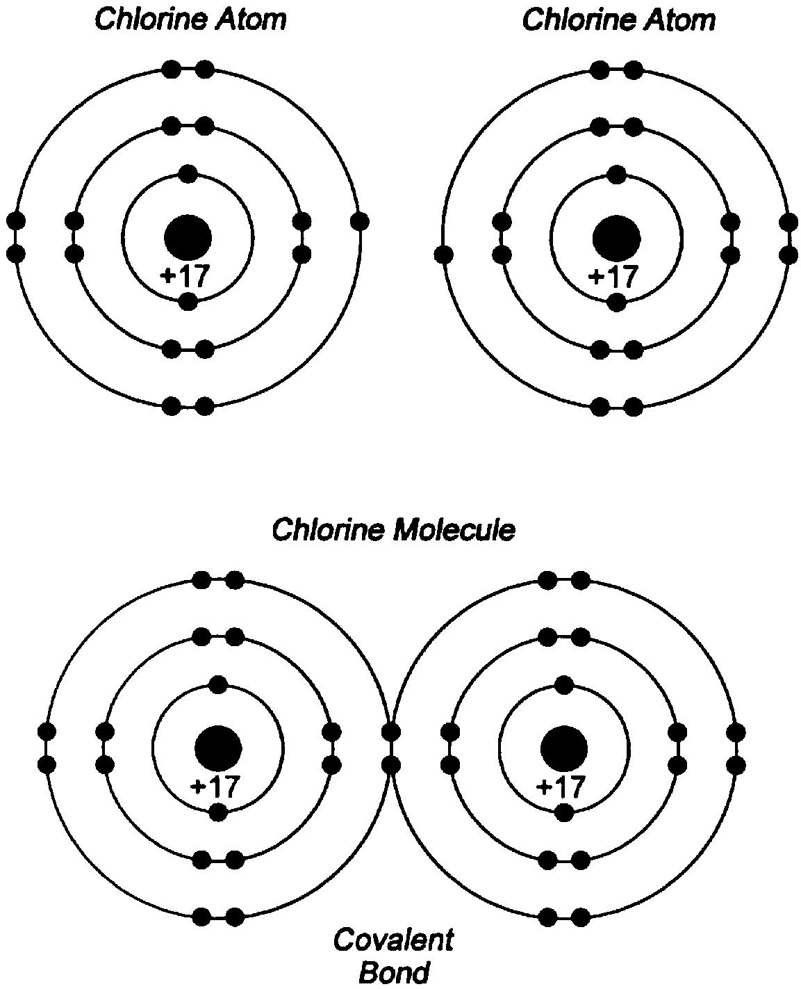 a chlorine molecule forms a covalent bond