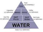 Nuestra Pirámide Alimenticia