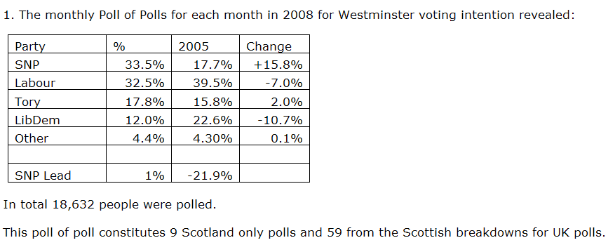 [[SNP+Press+Office]+SNP+TOP+WESTMINSTER+POLL+OF+POLLS+FOR+FIRST+TIME+IN+2008+GRAPHIC]