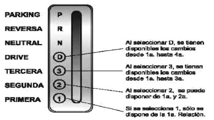 Selector de marchas de una caja automatica