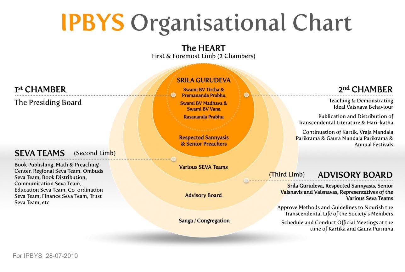http://2.bp.blogspot.com/_IH07og3TWX0/TGqOYII5RdI/AAAAAAAAHDE/8Htx4QVYuJI/s1600/IPBYS-Organisational-Chart-Draft-V1.jpg