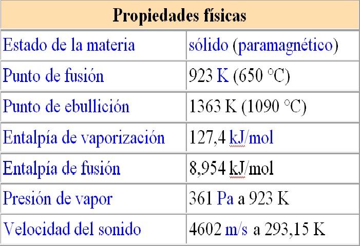 Tabla periodica familia 2 a magnesio una vez producido a partir de las sales de magnesio este metal alcalino trreo es utilizado como un elemento de aleacin propiedades quimicas urtaz Choice Image