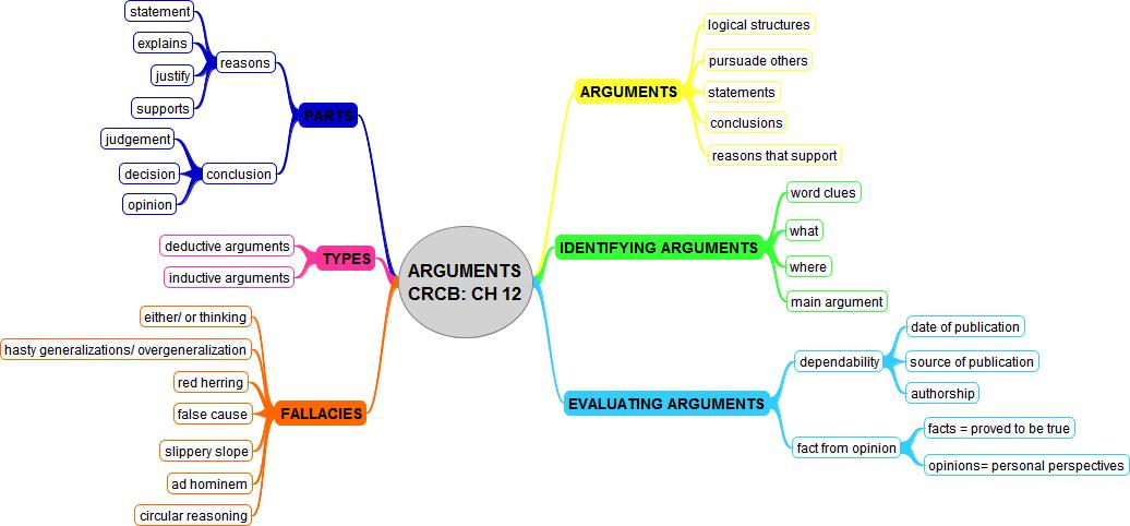 critical reading of an essays argument