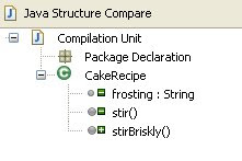 Java Structure Compare