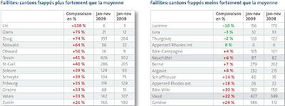 statistique faillites par cantons