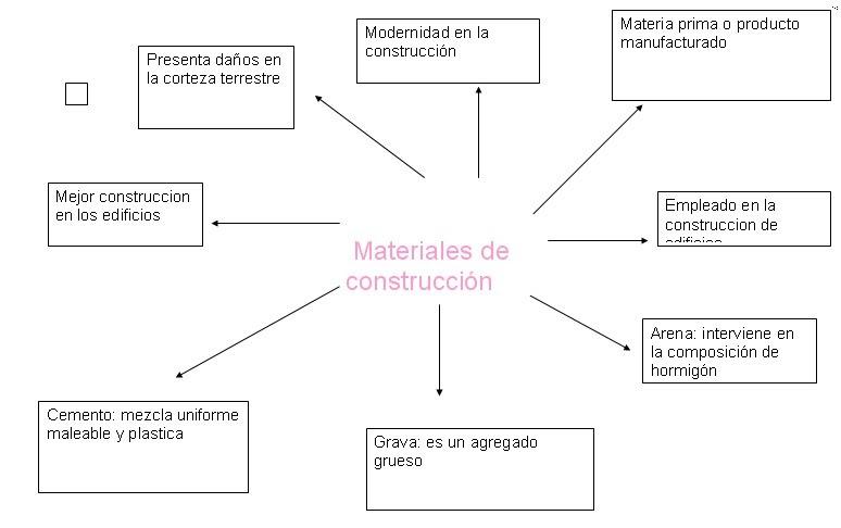 Ciencias materiales de construccion - Materiales de construccion tarragona ...