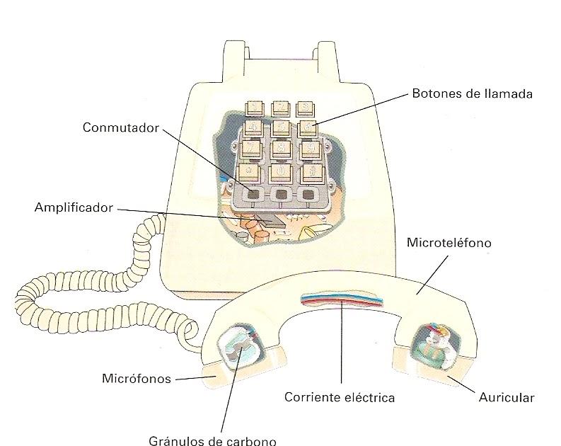 Las comunicaciones partes de un tel fono fijo for Partes de una ducha telefono