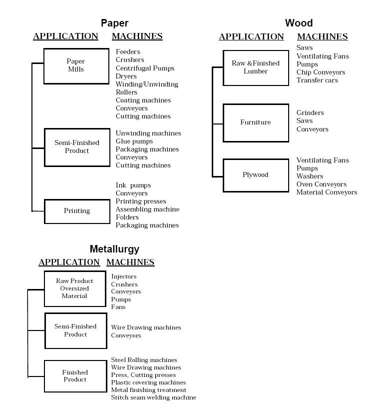 ac and dc drives fundamentals pdf