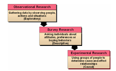 descriptive survey research method