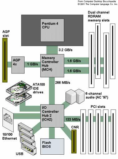 Informatica tic arquitectura de un ordenador for Arquitectura ordenador