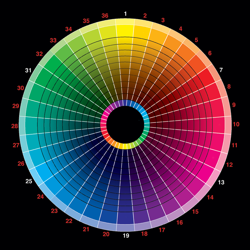 You Can Also Use This Chart To Figue Out What Two Colors Blend Well With Each Other Of Course In The Same Family Always Look Nice Have Fun