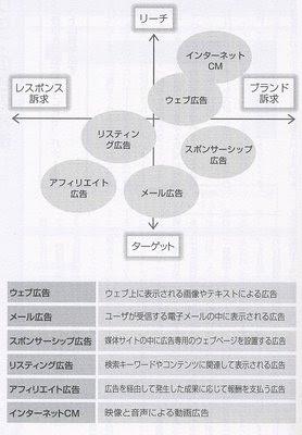 ネット広告商品体系