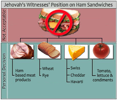 [Image: ham+sandwich+blood+policy.jpg+jpg.jpg]