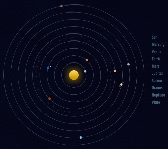 Визуализация солнечной системы