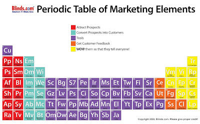Periodic table in marketing