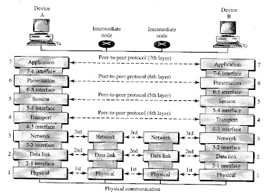 The interaction between layers in the network model
