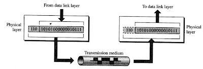 Physical layer in a network model