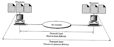 process-to-process delivery by the transport layer in a network model
